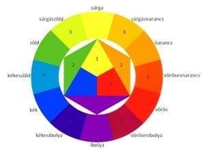 12 osztatú színkör